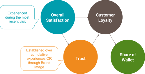 sat-trust-drivers-of-loyalty